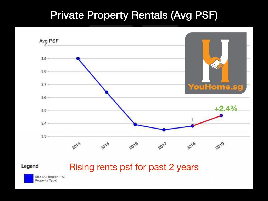 rising-rental