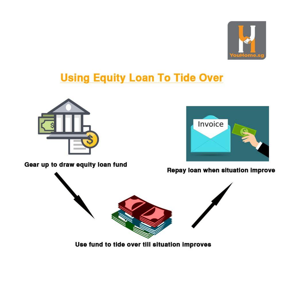 equity-loan