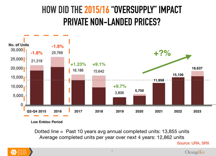 property demand and supply