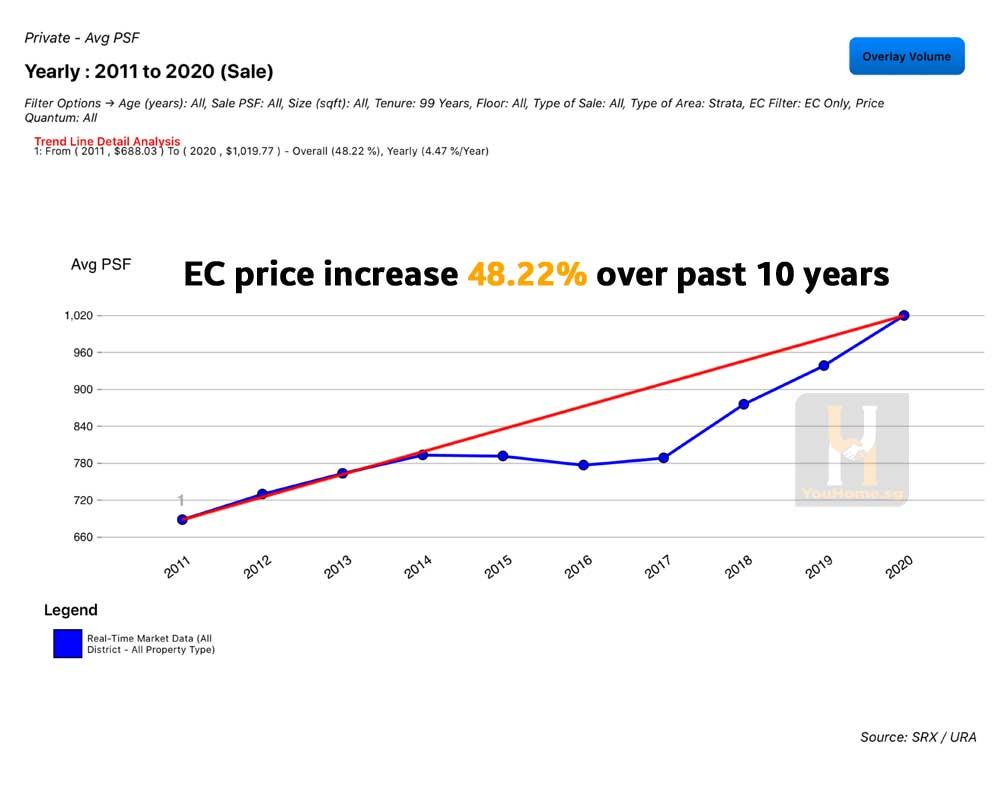 ec price