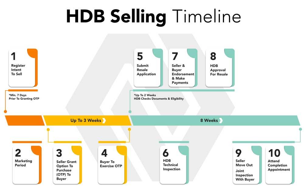 hdb resale timeline