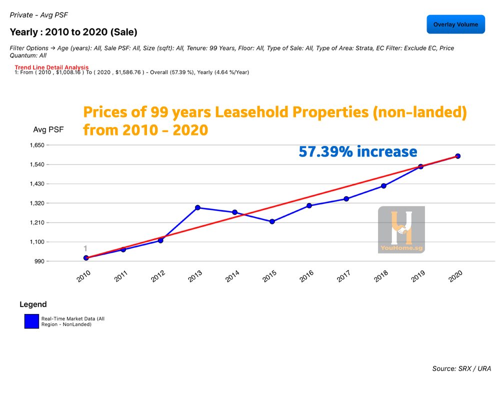 99-year-lease-vs-freehold